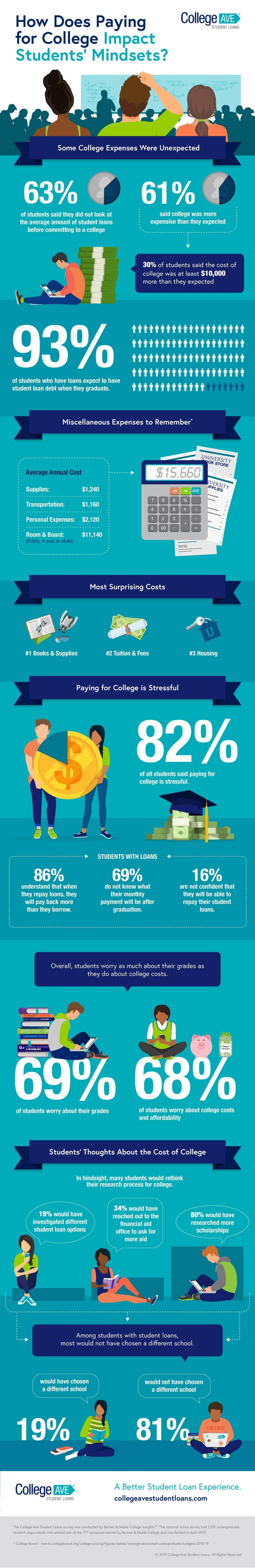How Does Paying for College Impact Students' Mindsets? #infographic