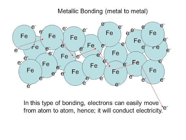 Iron Metallic Bonding