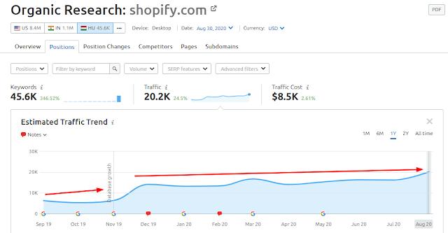 shopify webshop készítés