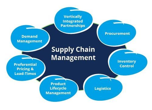 suppliers and market for goods