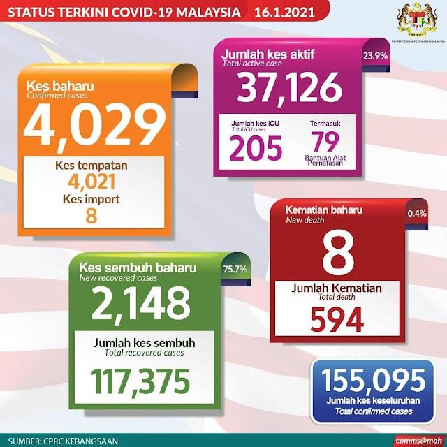 COVID-19: Lagi Angka Harian Tertinggi Dicatatkan Sebanyak 4029 Kes Seluruh Malaysia