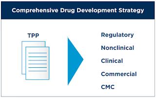 strategie developpement medicaments