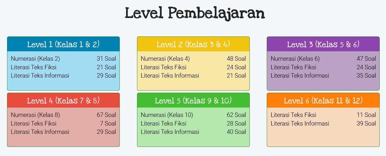 Level Pembelajaran AKM