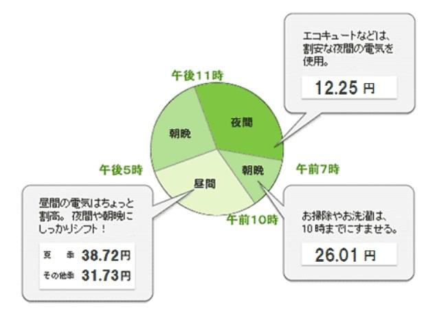 電力 料金 東京 電気