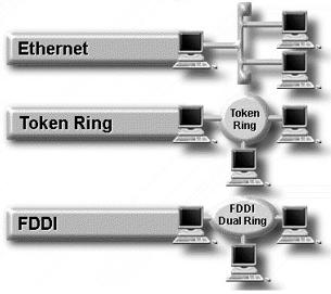 Gambar 3.4 Teknologi LAN