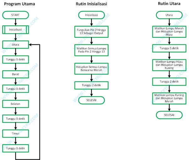 Diagram Alir Lampu Merah Empat Jalan