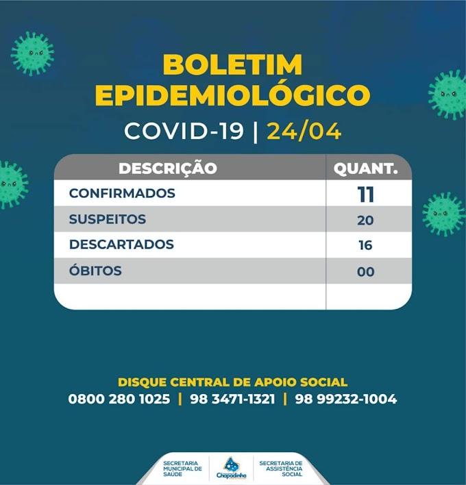 Com 0 óbito, Chapadinha confirma 11 casos de infectados pelo covid-19