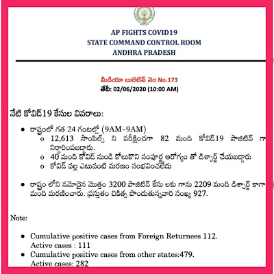 COVID 19 - AP Latest Bulletin-173   10.00 AM 02.06.20.