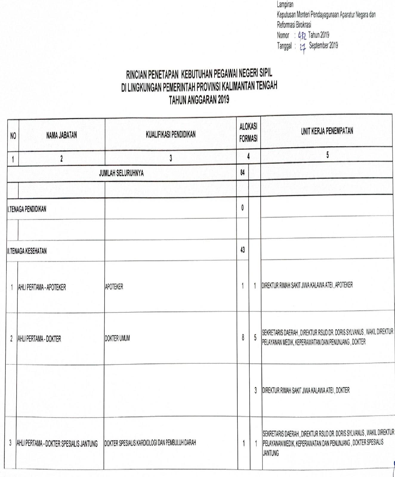 Download Formasi CPNS Pemerintah Provinsi Kalimantan Tengah Tahun 2019