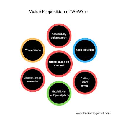 WeWork Value propositon, businessgamut.com