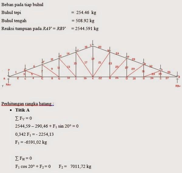 kuda baja ringan bentang 15 m contoh perhitungan analisis kerangka kuda-kuda ...