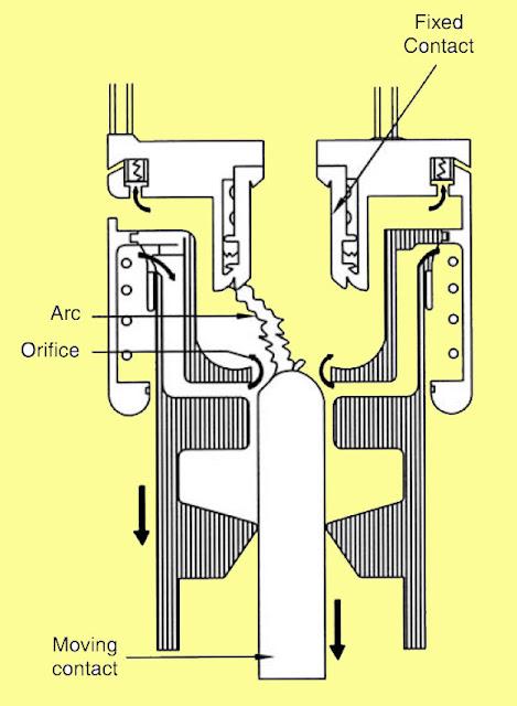 minimum oil circuit breakers, what is minimum oil circuit breakers, types of circuit breakers