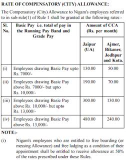 RVUNL CCA Rates
