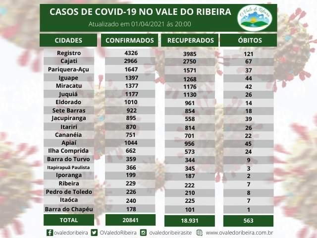 Vale do Ribeira soma 20.841  casos positivos, 18.931 recuperados e 563  mortes do Coronavírus - Covid-19