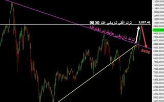 خطوات ارتفاع مؤشر السوق السعودية مباشر اليوك 2021