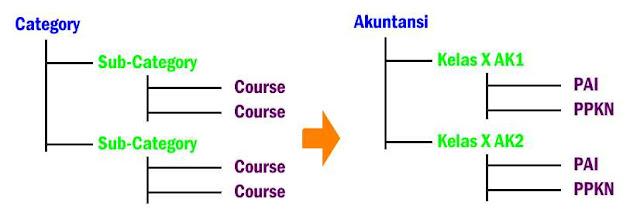 perbedaan category dan course