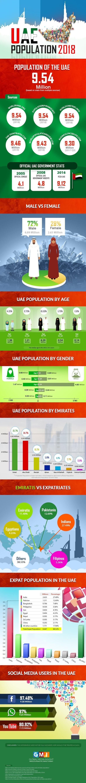 UNITED ARAB EMIRATES POPULATION STATISTICS (2020) # Infographic