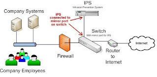 IDS,IPS,ips security,ids security,id system,intrusion system,internet security,network intrusion,network security,ips network security,ips and ids,ips cyber security,system security,network security system,ips in network system,ips cyber security,intruders in network security
