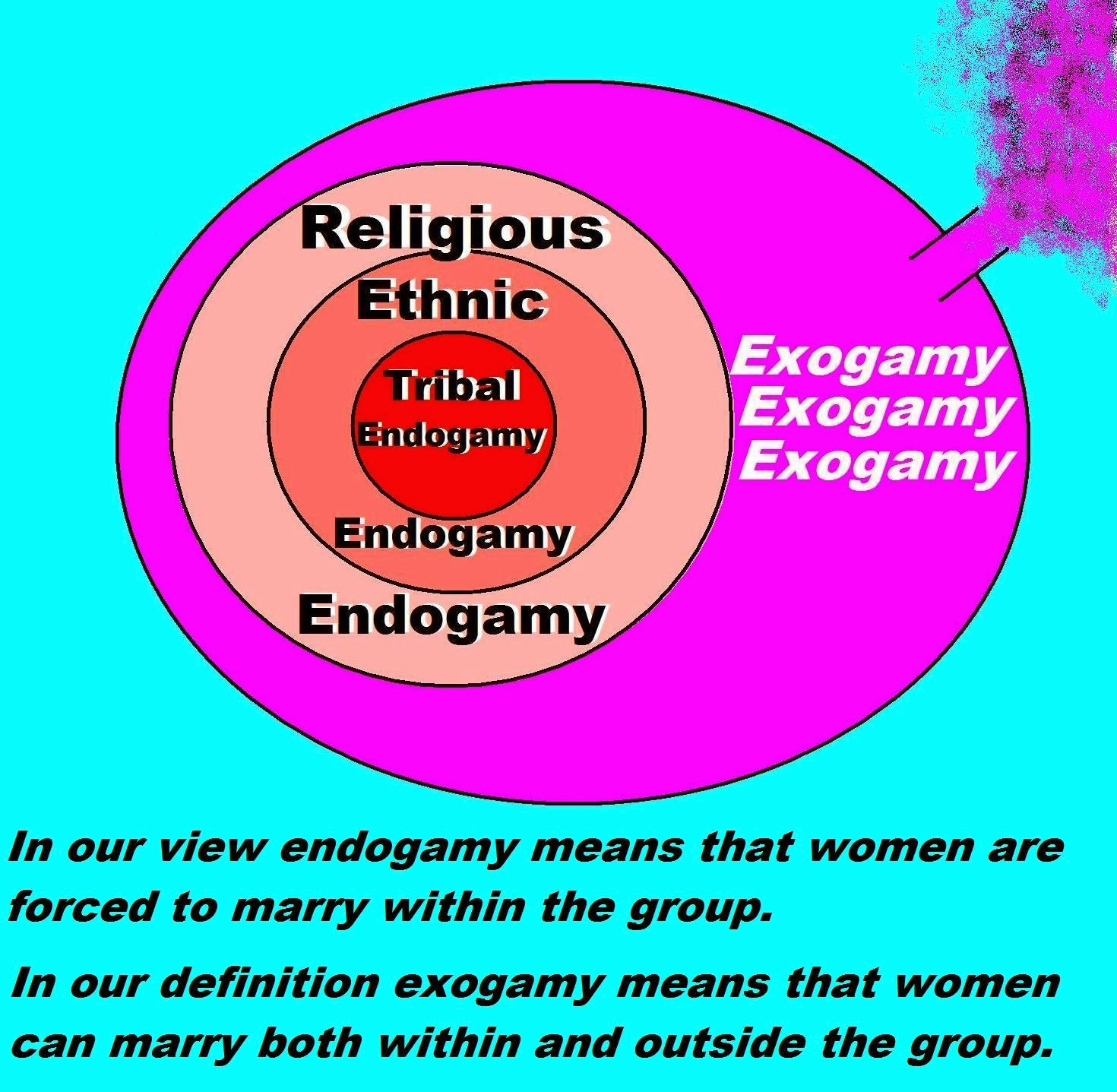 what is the difference between endogamy and exogamy