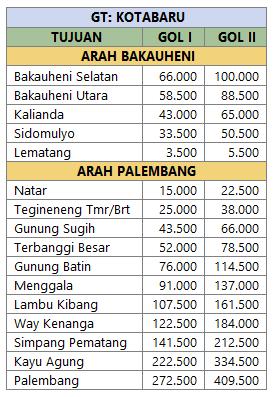 Tarif Tol Kotabaru