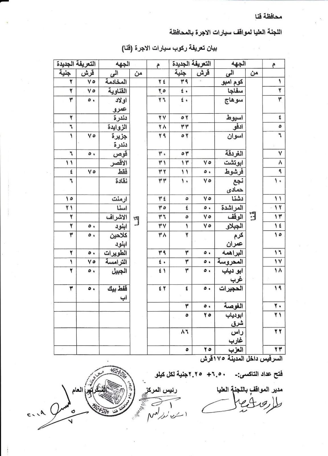 ننشر التعريفه الجديده للمواصلات داخل وبين المدن المصرية بعد زياده اسعار الوقود بجميع المحافظات FB_IMG_1562341661839