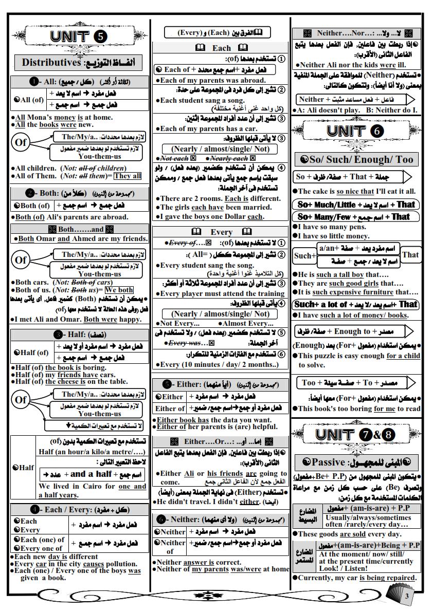 أفضل مراجعة جرامر للصف الثالث الثانوي في 7 ورقات مستر احمد سامى Grammar%2BSummary%2B-%2BCopy_003
