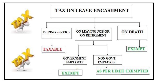 Income tax on leave encashment simple tax india the encashment of accumulated leave can be at the time of retirement or during the continuation of service the provisions relating to taxation of leave spiritdancerdesigns Gallery