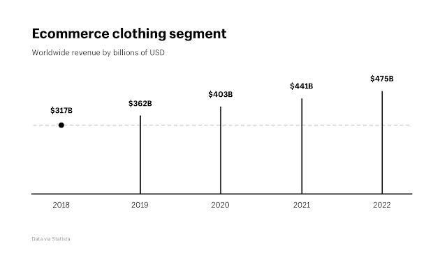 Graphical data on ecommerce clothing segment