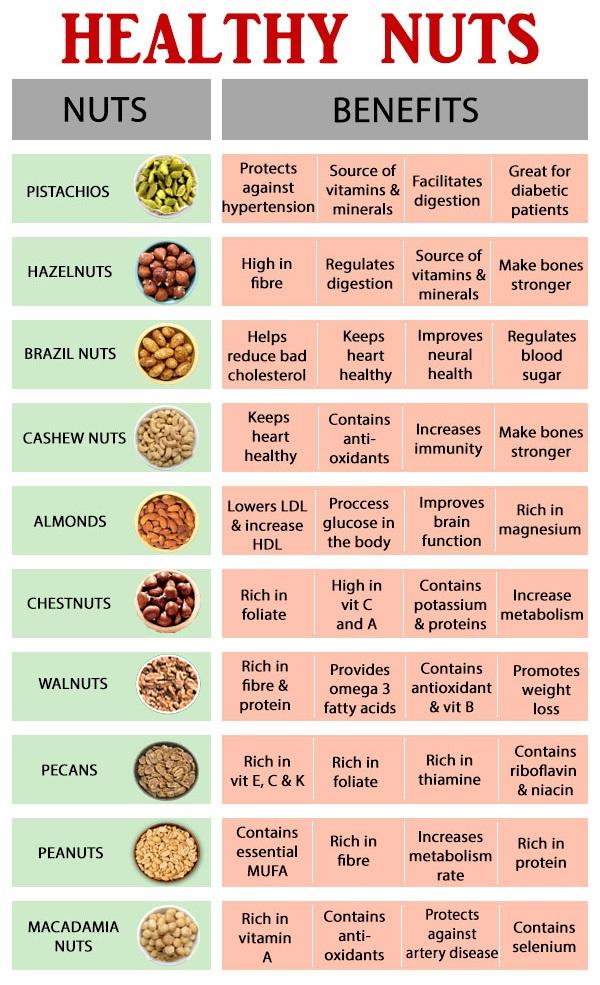 Buy, Purchase, Healthy Nuts, Pecan Nuts, Brazil Nuts, Hazel Nuts, Macadamia Nuts, Chest Nuts, India, Bangalore, Gujarat