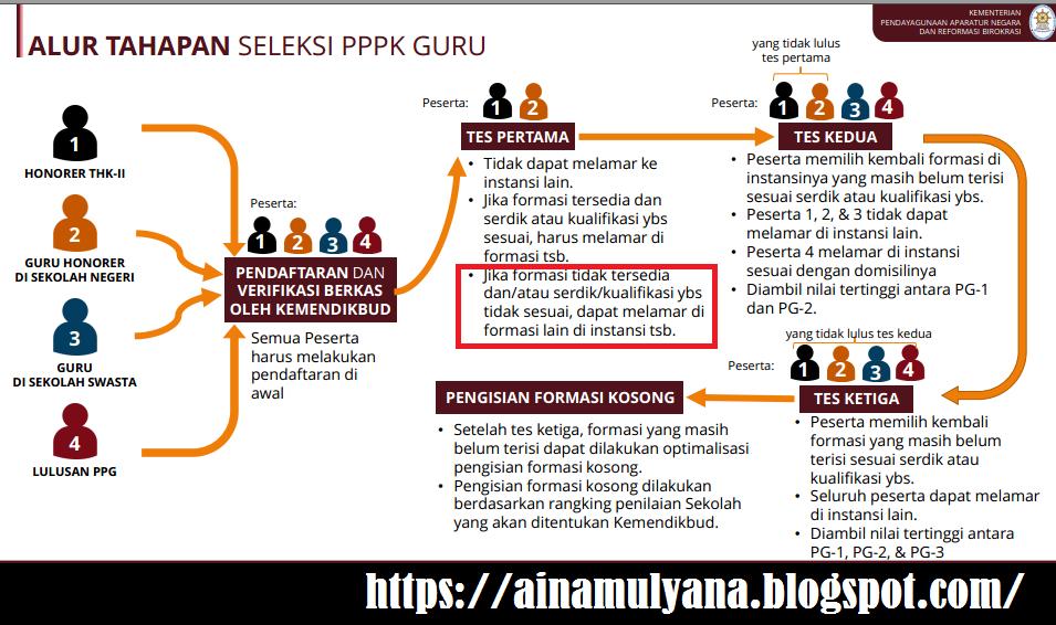 Rincian Formasi CPNS dan PPPK Pemerintah Kabupaten Lampung Tengah Tahun Anggaran 2021