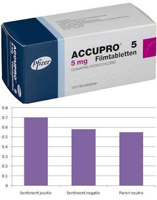 accupro 5 mg prospect pareri forum reactii adverse