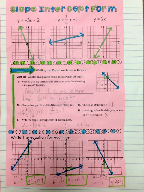 Slope-Intercept Form Interactive Notebook Notes: Using Doodles in Math Class