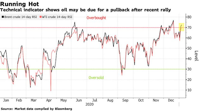 Oil Edges Higher Alongside Equities With Stimulus Hopes Growing - Bloomberg