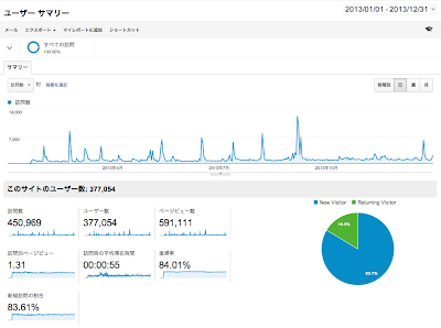 Google Analytics 2013年通期データ