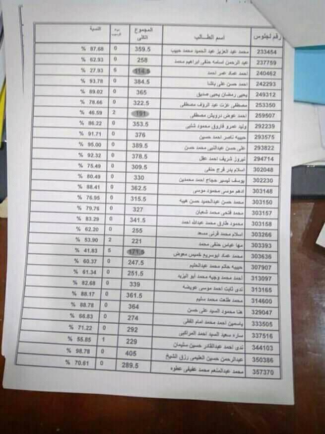 تسريب نتيجة الثانوية العامة 2020 , نتيجة الثانوية العامة , تسريب نتيجة الثانوية العامة محافظة القاهرة , تسريب نتيجة القاهرة 2020 ثانوية عامة , نتيجة الصف الثالث الثانوي محافظة القاهرة, تسريب نتيجة الصف الثالث الثانوي 2020