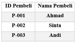 Contoh Tabel Normalisasi Database 1F