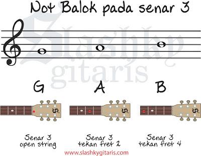belajar not balok, belajar gitar, tips gitar, not balok, not balok pada gitar, not balok senar 3
