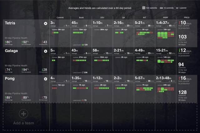 Product dashboard of Hygieia