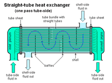 Heat exchangers Interview Questions
