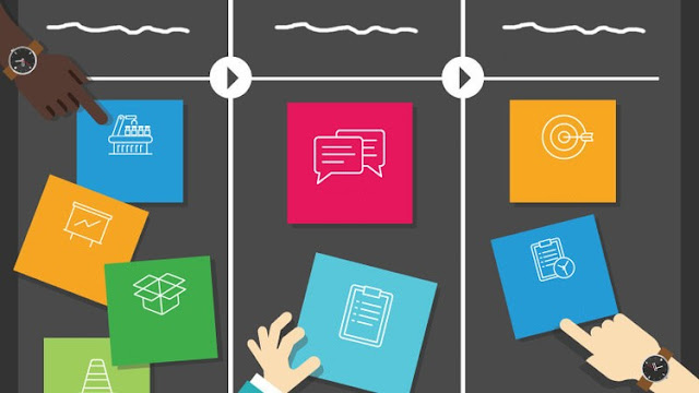 Kanban Fundamentals: How to Become Insanely Productive