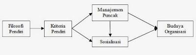 Pembentukan Budaya Organisasi