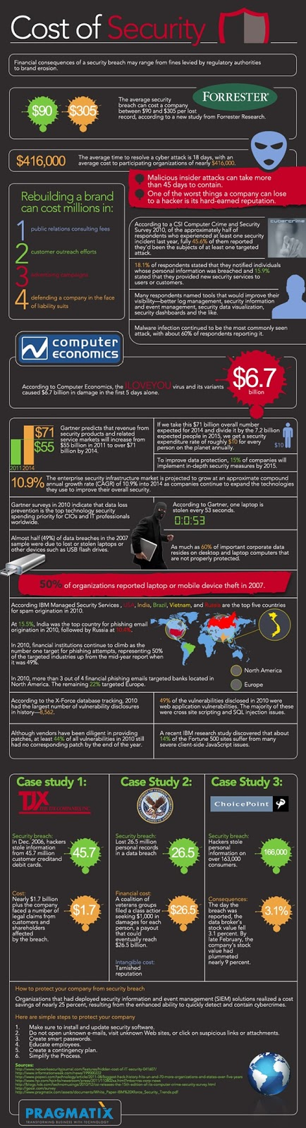 Cost of Security Inforgraphic