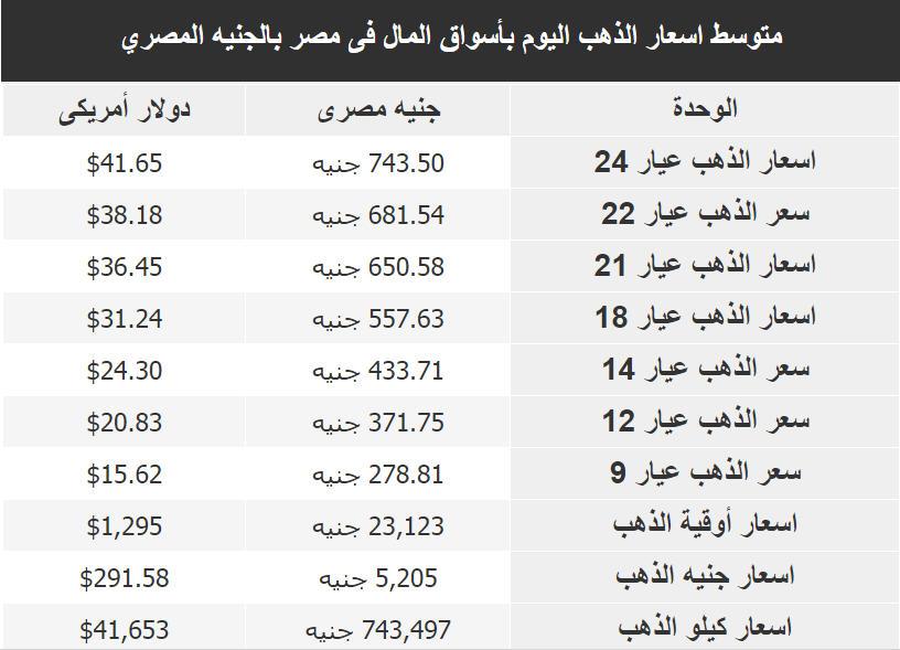 اسعار الذهب فى مصر اليوم الاربعاء 6 يونيو 2018
