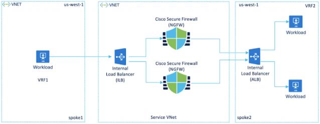 Cisco Secure Firewall, Cisco Learning, Cisco Certification, Cisco Preparation, Cisco Career