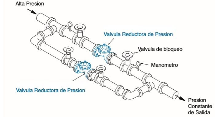 Arreglo en paralelo de válvulas para disminuir la cavitación