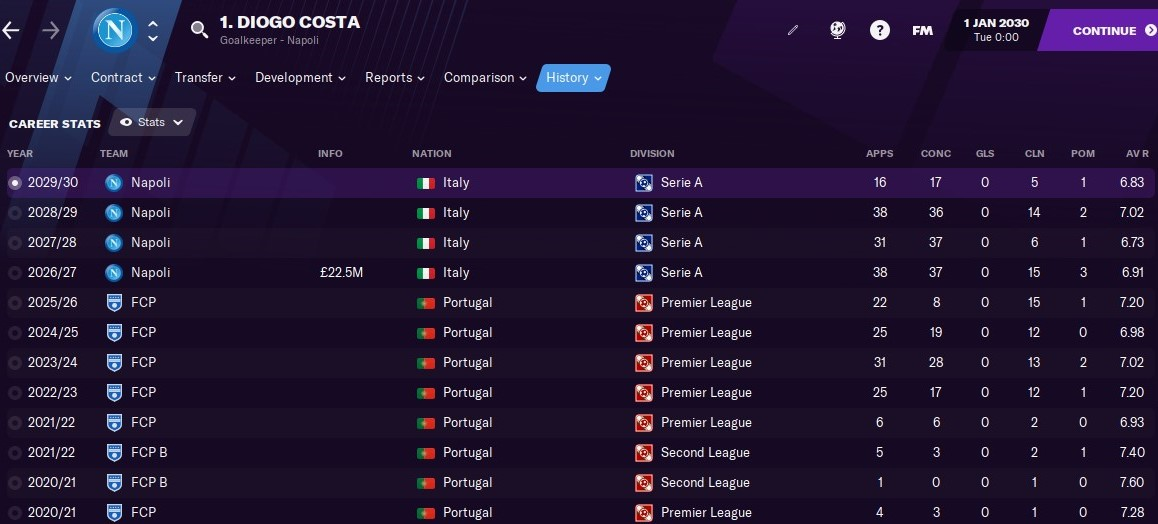 Diogo Costa: Career History until 2030