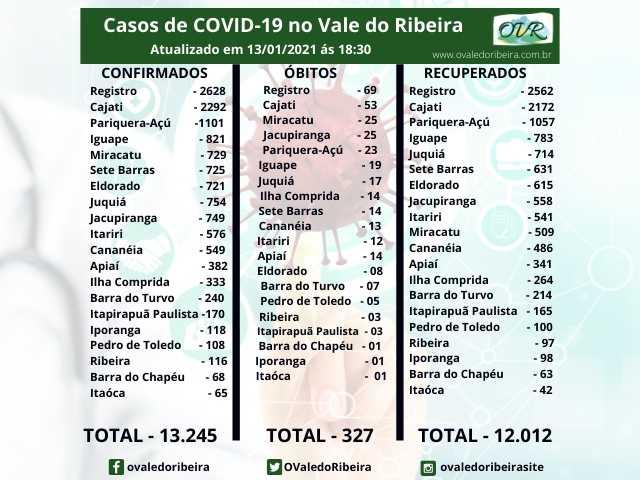 Vale do Ribeira soma 13.245 casos positivos, 12.012 recuperados e 327 mortes do Coronavírus - Covid-19
