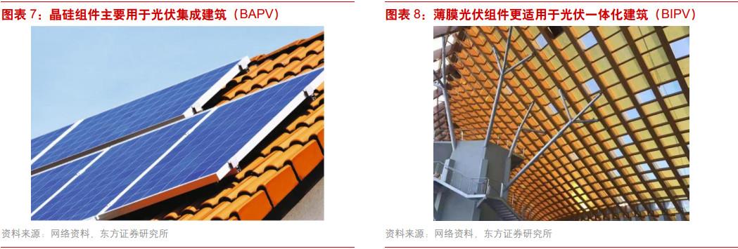 太陽能建築看好薄膜電池