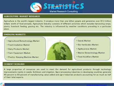 Agriculture Market Research Reports