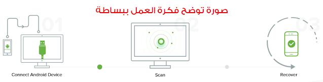 فكرة عمل برنامج استرجاع الصور المحذوفة من الهاتف بواسطة الكمبيوتر